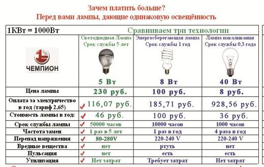 Таблица мощности светодиодных ламп