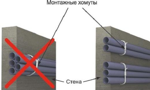 На рисунке представлены рекомендации прокладки кабеля в гофре