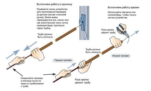 Схема подвода провода к гофре на рисунке