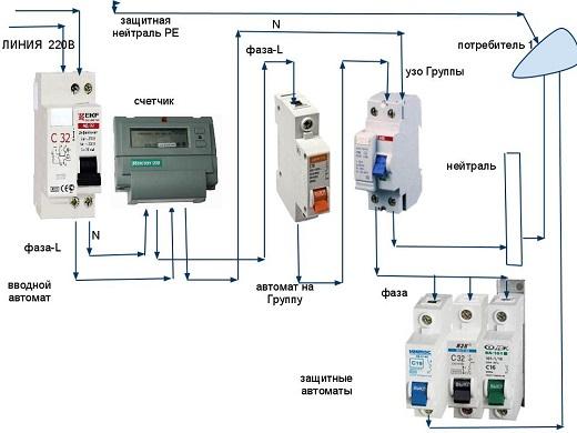 Схема показывает как правильно подключить электрощиток спояснениями
