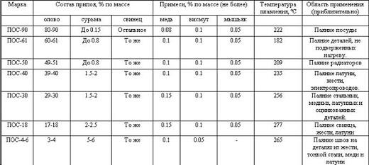 Температура пайки микросхем феном  указана в таблице