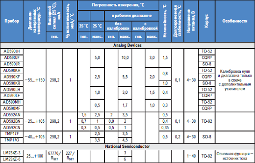 В таблице представлена температура пайки микросхем