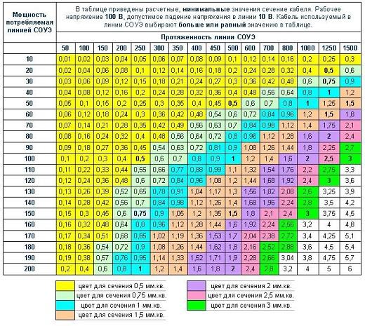 Таблица сечения кабеля  по мощности