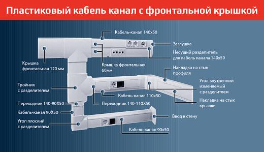 Схема монтажа кабель-канала с фронтальной крышкой на рисунке