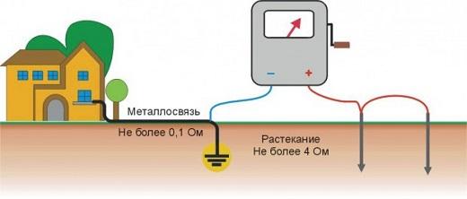 На рисунке показано как следует проверять заземление