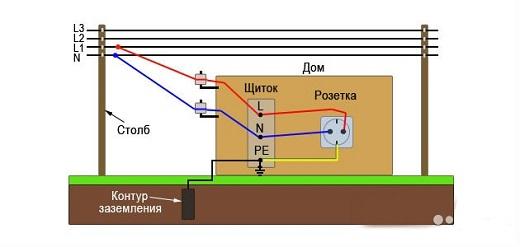 Схема подключения заземления в частном доме на рисунке