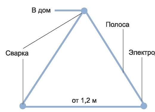 На рисунке представлена схема заземления в частном доме