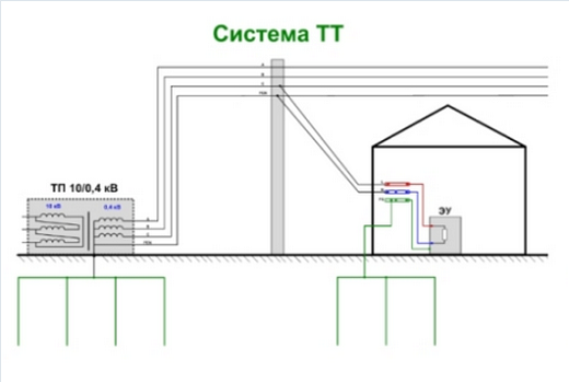 Система заземления ТТ на схеме