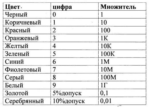 Маркировка резисторов по цифрам в таблице