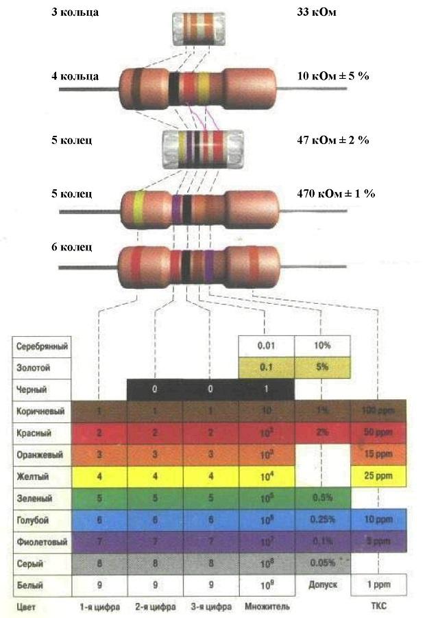 Таблица сопротивления резисторов