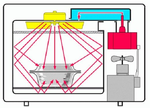 На рисунке наглядно показан принцип работы микроволновой печи