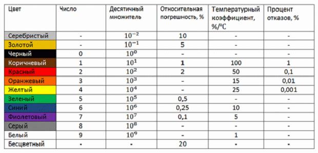 Ряды резисторов указаны в таблице