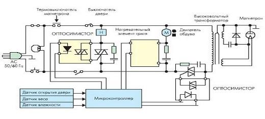 Чтобы понять, как именно работает устройство, следует воспользоваться схемой микроволновой печи. На ней наглядно показано, как именно производится