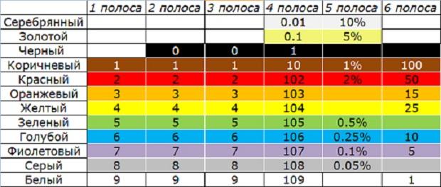 В таблице указано сопротивление резисторов