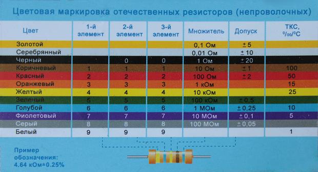 В таблице представлена цветная маркировка резисторов