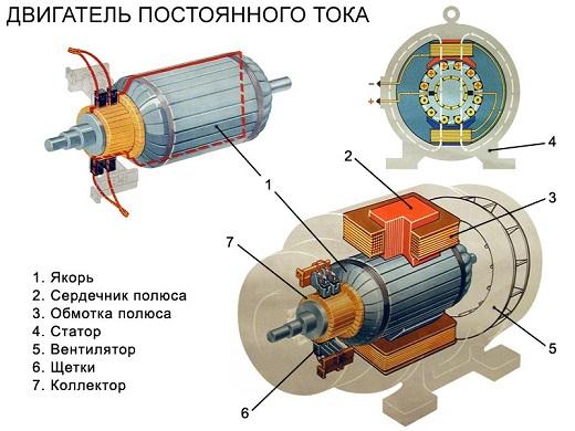 Двигатель постоянного тока на рисунке