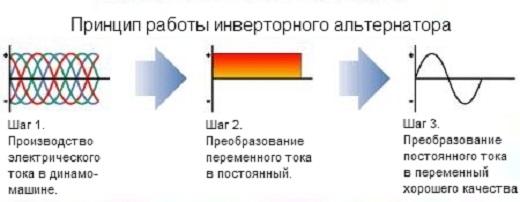 На схеме представлен принцип работы инверторного двигателя