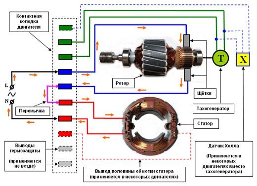Принцип работы коллекторного электродвигателя