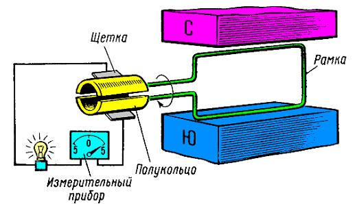 На рисунке показан принцип работы генератора постоянного тока