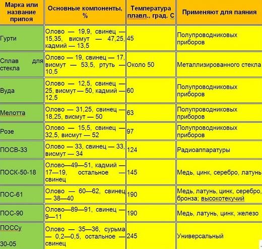 Температура пайки для различных материалов указана в таблице