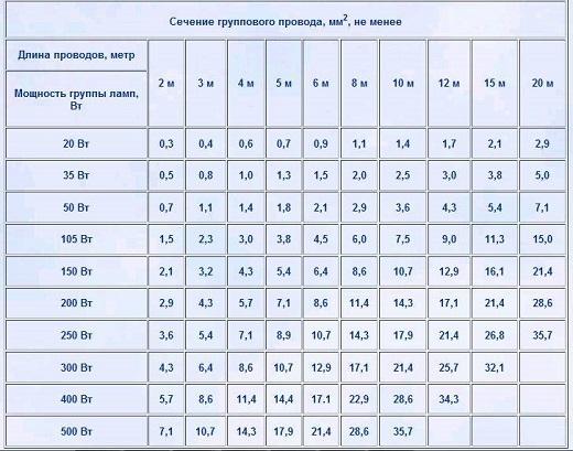 Таблица сечения медного провода по току