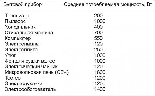 Таблица средней мощности бытовых электрических приборов