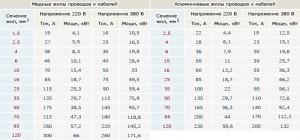 Таблица сечения кабеля по мощности и току