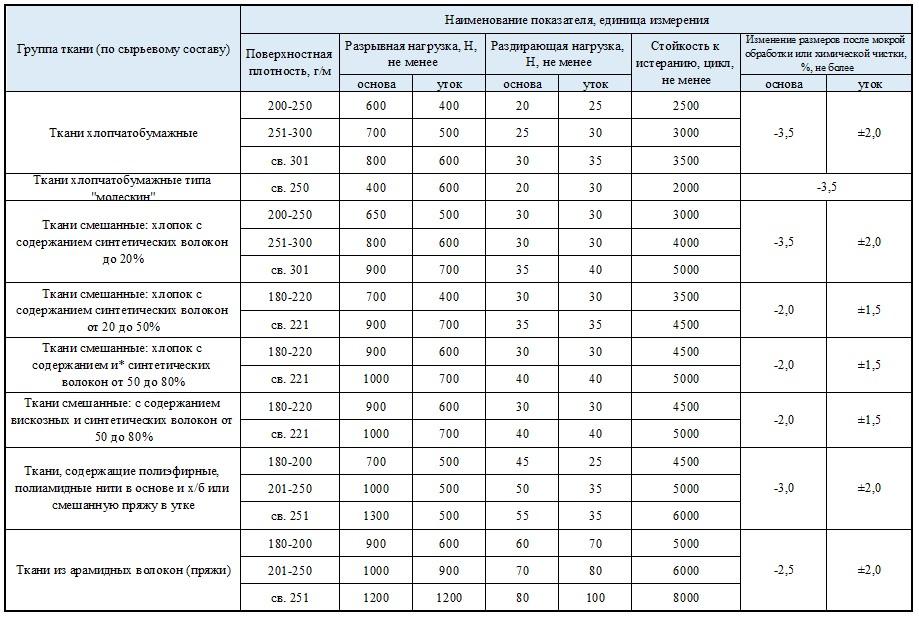 Нормативные значения показателей физико-механических свойств тканей для спецодежды