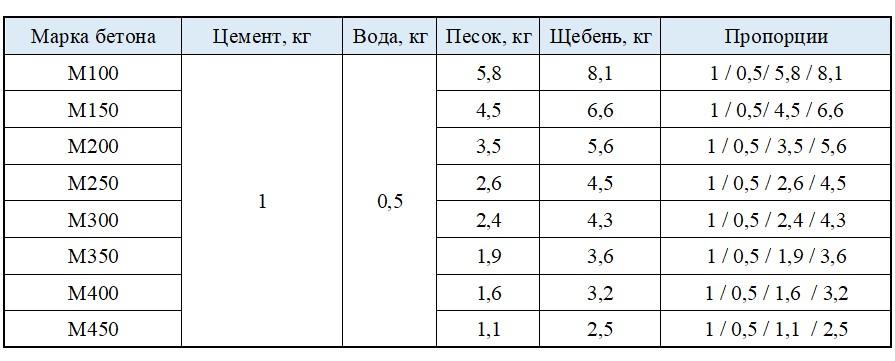 Точные пропорции бетона для марки цемента М500