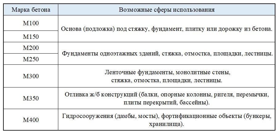Возможные сферы использования бетона в зависимости от марки