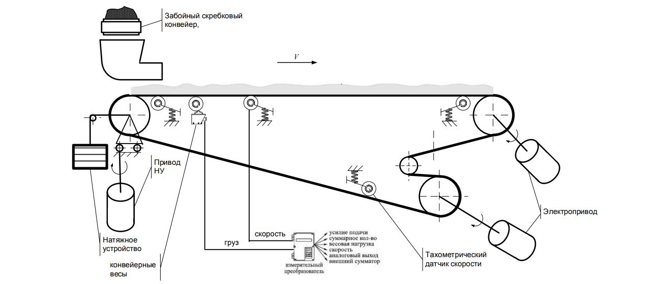 Схема ленточного конвейера